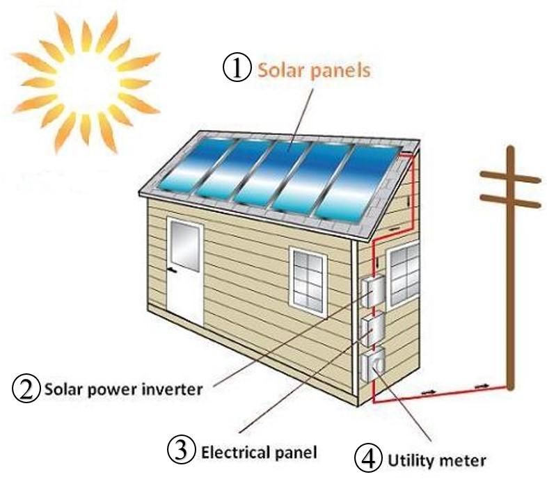 How Solar Energy Works illinois solar energy association - how solar works